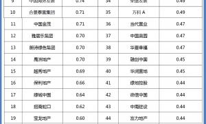 上市房企速动比排行:泰禾、金科短期偿债压力大