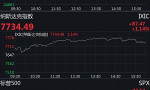 美股集体反弹 道指收涨逾200点创近一个月最大单日涨幅