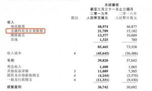 腾讯一季报:金融科技和企业服务收入超手游,业绩贡献218亿元