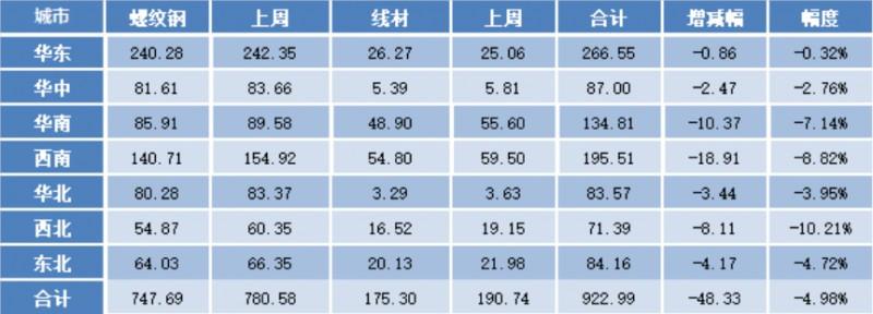 钢坯涨至5000 下周钢价或偏强震荡运行