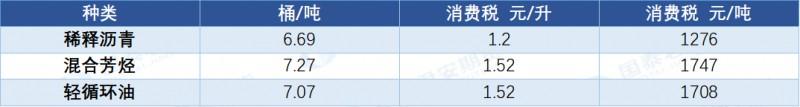 沥青:供应端迎结构性调整 关注BU左侧多配价值