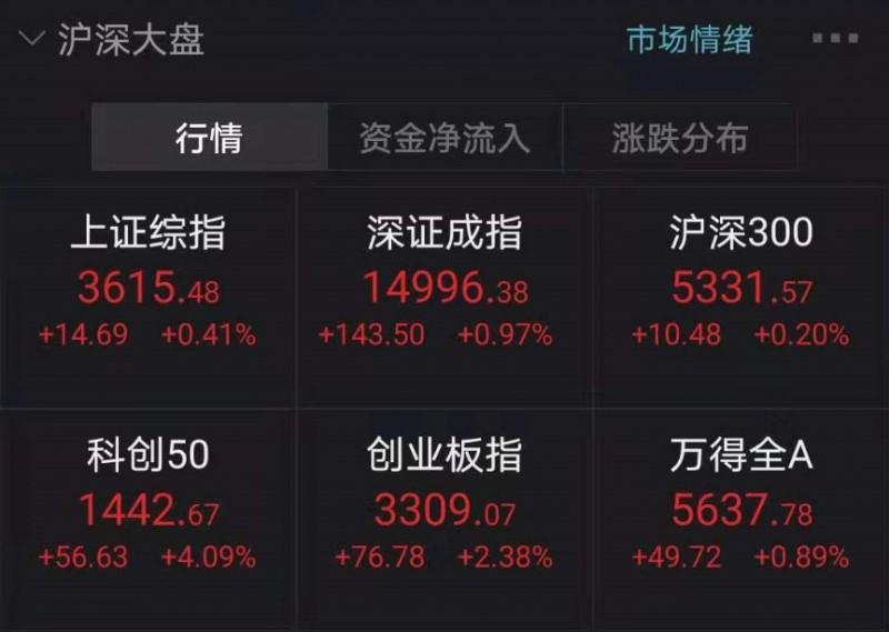 """5月户均盈利逾2万元 A股""""五穷""""变""""五富"""" 创2015年来同期最好表现"""