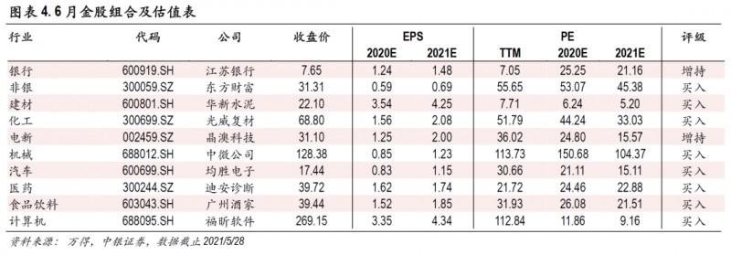 中银策略:6月市场有望迎来反弹窗口(附十大金股)