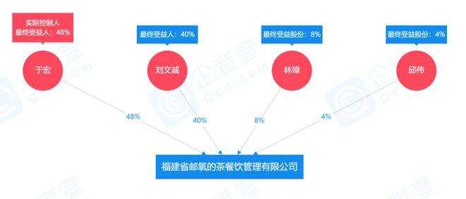 中国邮政回应开奶茶店:入股公司业务 无相关发展规划
