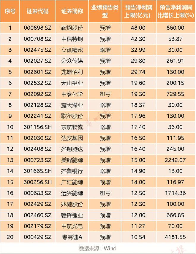 最新业绩暴增股滚烫岀炉 22股中报净利预增超10倍