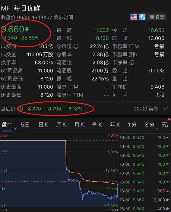 """上市首日暴跌 生鲜电商第一股成""""韭菜第一股""""?"""