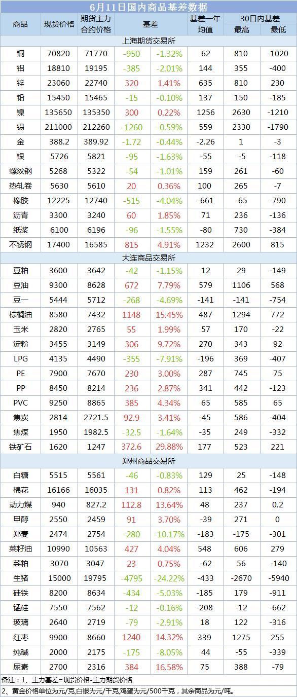 【基差报告】6月11日国内商品数据:基差54元!螺纹钢现货贴水1.01%