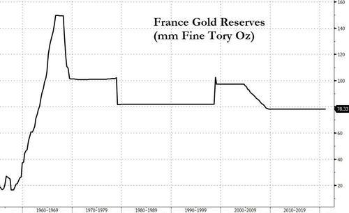 熟悉的一幕重演?马克龙敦促G7出售黄金储备