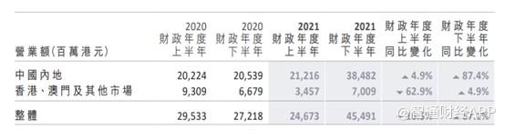 """周大福:2021财年净利润大增51.7% 珠宝商也""""内卷"""""""