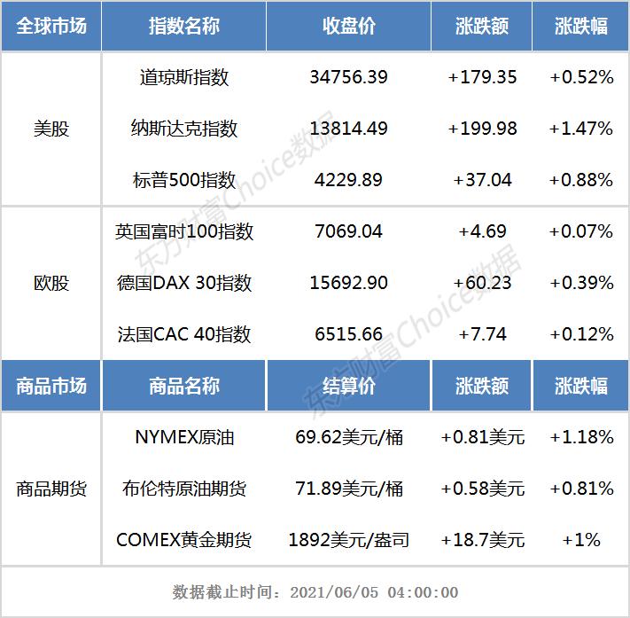 隔夜外盘:美股三大指数集体收高 科技股领涨