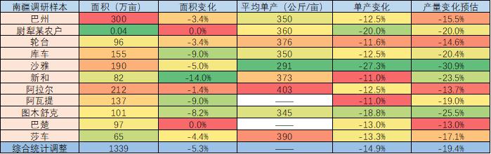 【中粮视点】棉花:南疆调研总结