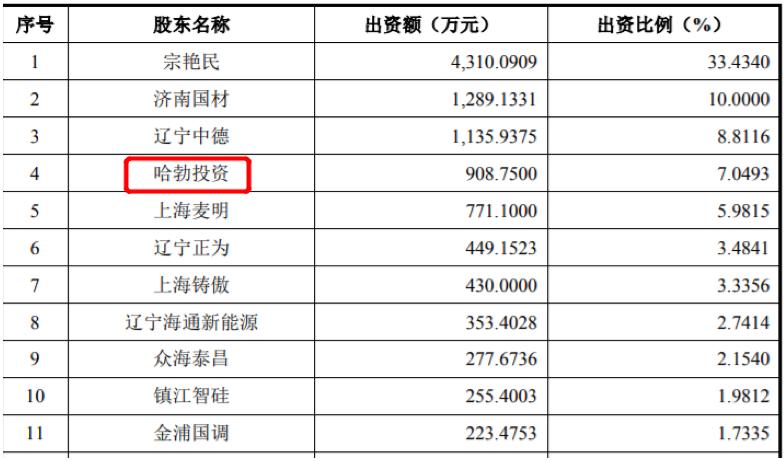 华为曝大新闻 参投公司冲击A股 概念股连续6个涨停