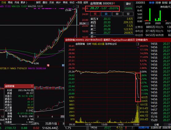 什么情况?又见大牛股闪崩跌停 此前3个月股价翻近4倍