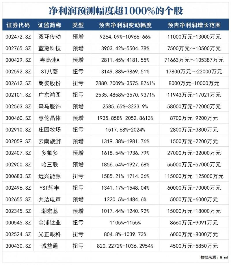 19只股预告净利润增超10倍 这些行业预喜率高 半年报行情这样布局(名单)