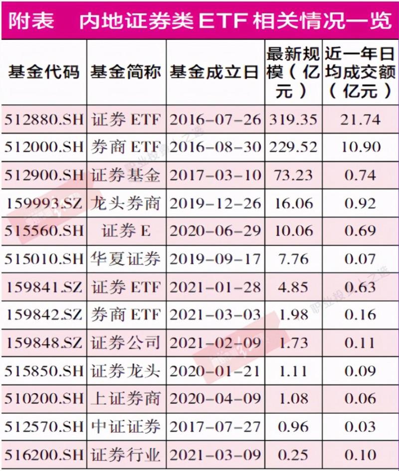 行情回暖证券行业低位上涨 板块投资性价比高宜用ETF布局