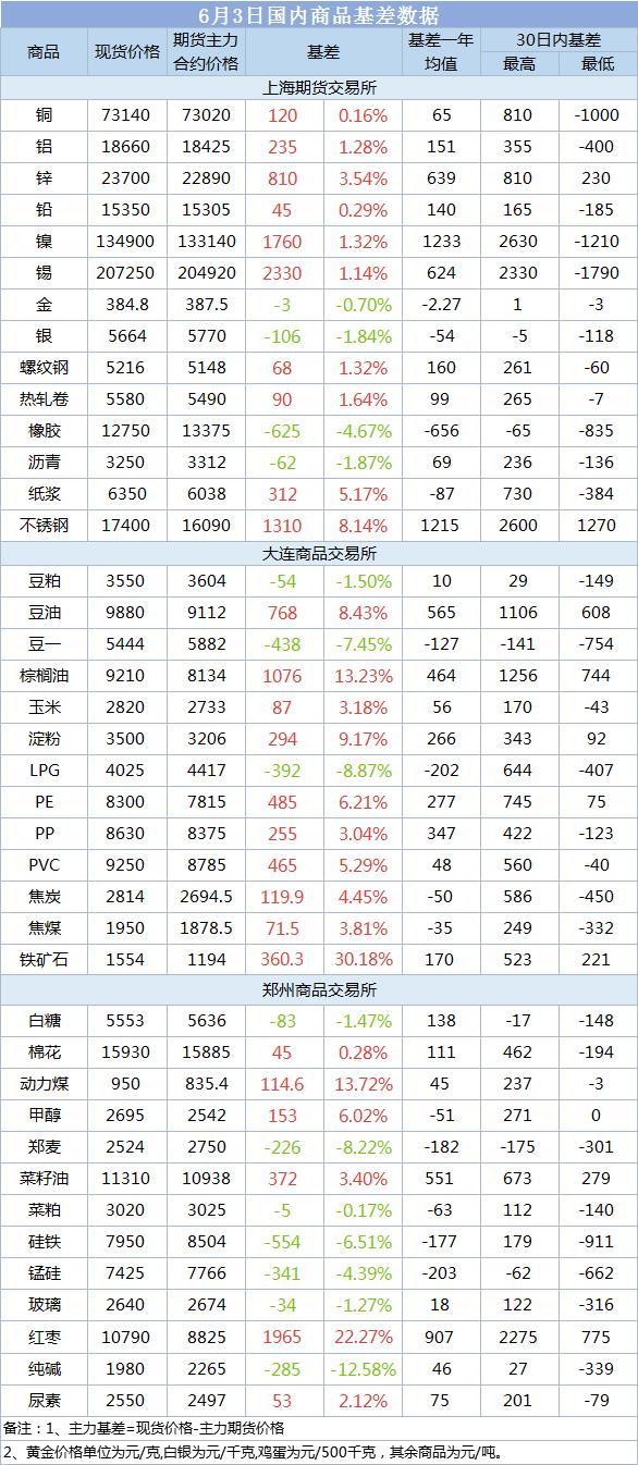 6月3日国内商品基差数据:油脂现货集体升水 棕油现货升水13.23%