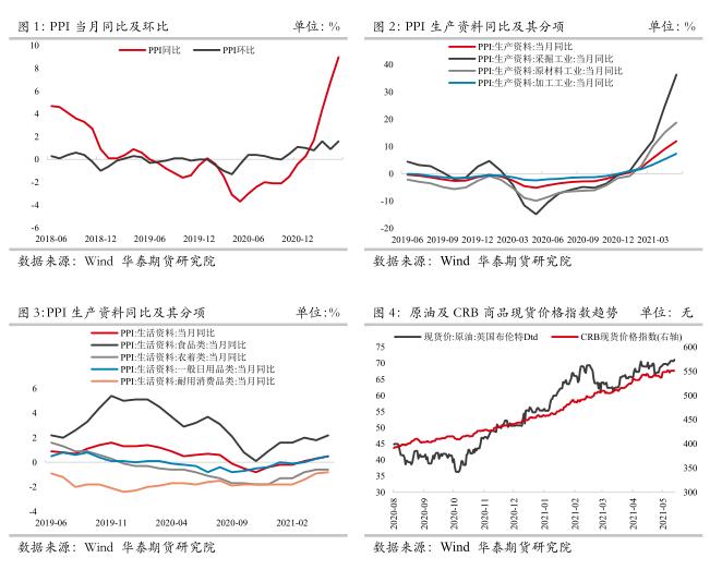 华泰期货点评:PPI增速创十年来新高 周期顶部或已出现