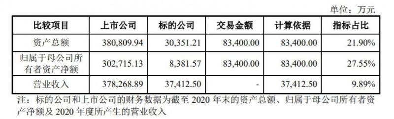 奥赛康拟花8.3亿元收购唯德康医疗60%股权 进军内镜诊疗器械领域