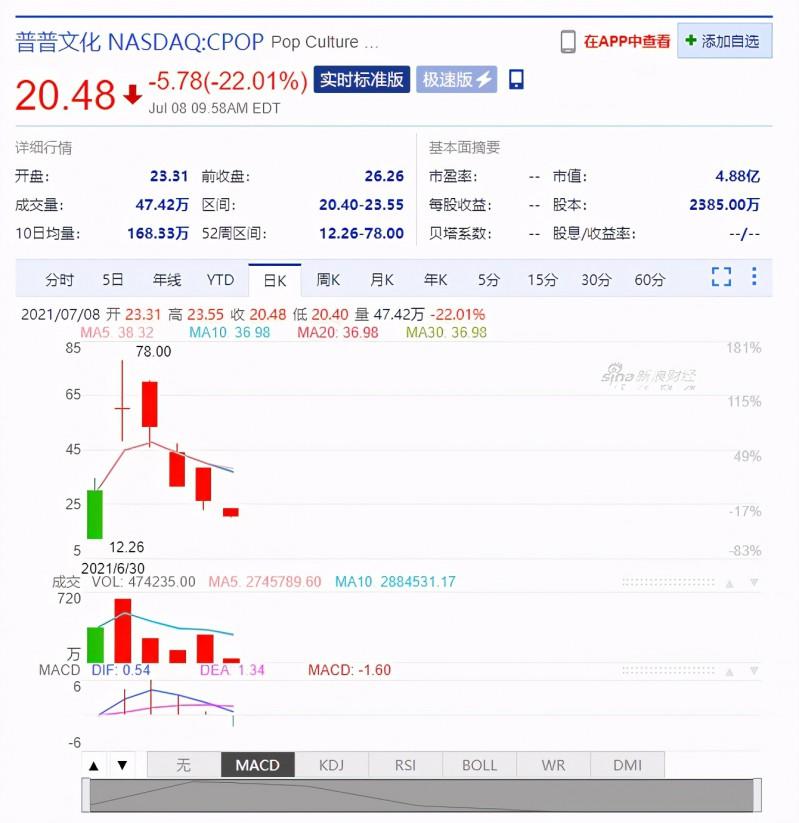 """疯狂的""""中国嘻哈第一股""""!上市三天股价翻6倍,四交易日又跌90%"""
