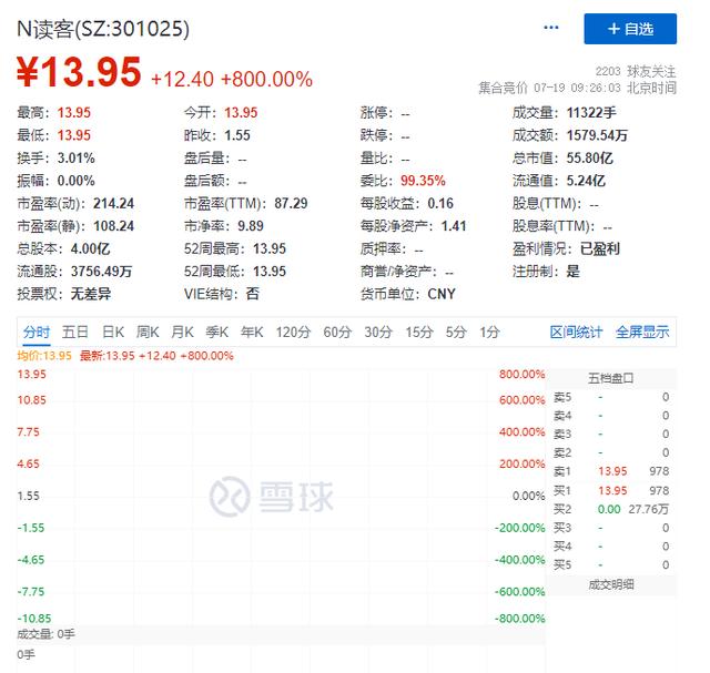 1.55元!创业板史上最低价新股来了,首日开盘大涨800%