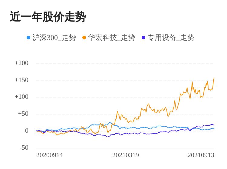 华宏科技09月13日继续上涨,股价创历史新高
