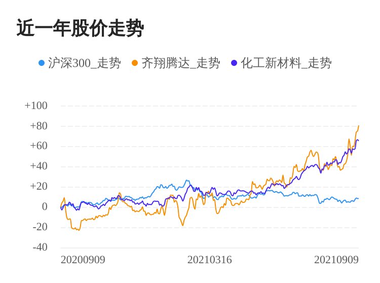 齐翔腾达09月09日继续上涨,股价创历史新高