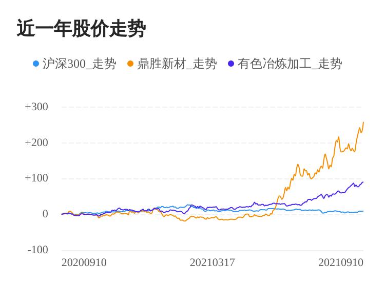 鼎胜新材09月10日大涨,股价创历史新高