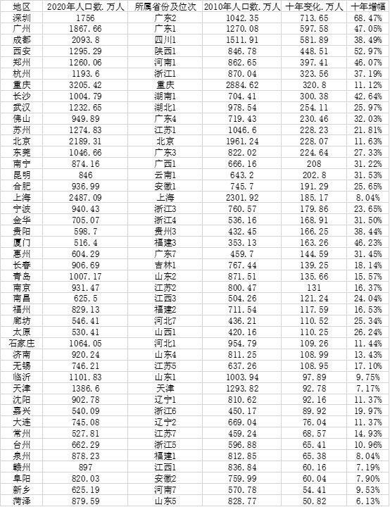 中国城市人口大数据:91市超500万人 山东数量最多