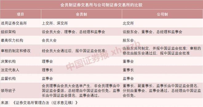 北京证券交易所首批业务规则出炉,一文看懂六大重点!