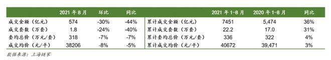 一线楼市全面遇冷:上海成交量大跌40% 深圳成交量创10年新低