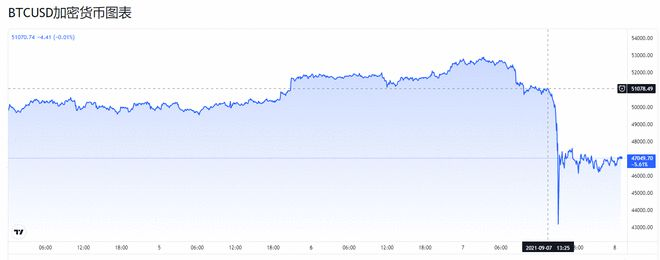 """比特币""""法定货币日"""" 缘何会暴跌19%?"""