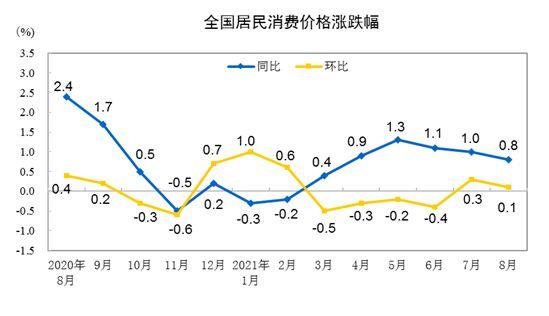2021年8月份居民消费价格同比上涨0.8% 环比上涨0.1%