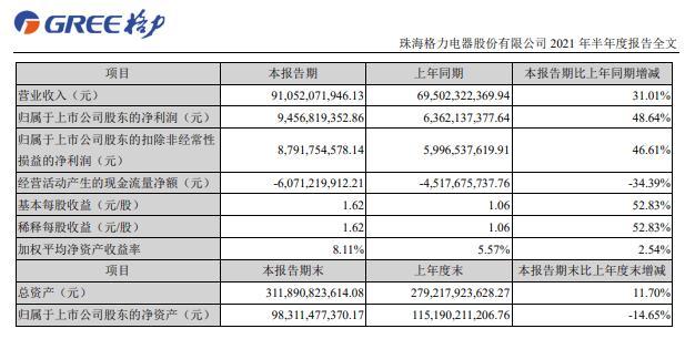"""格力电器拟注销2.21亿股股份:三轮回购斥资270亿元,股价下跌""""何时休"""""""