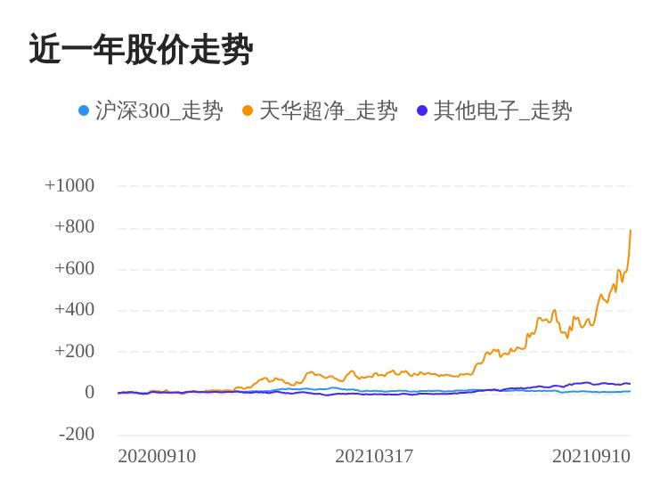 天华超净09月10日大涨,股价创历史新高
