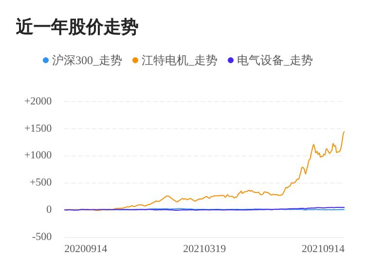 江特电机09月14日继续上涨,股价创历史新高