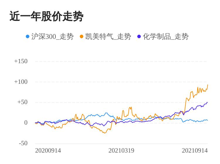 凯美特气09月14日大涨,股价创历史新高