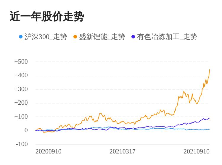 盛新锂能09月10日大涨,股价创历史新高