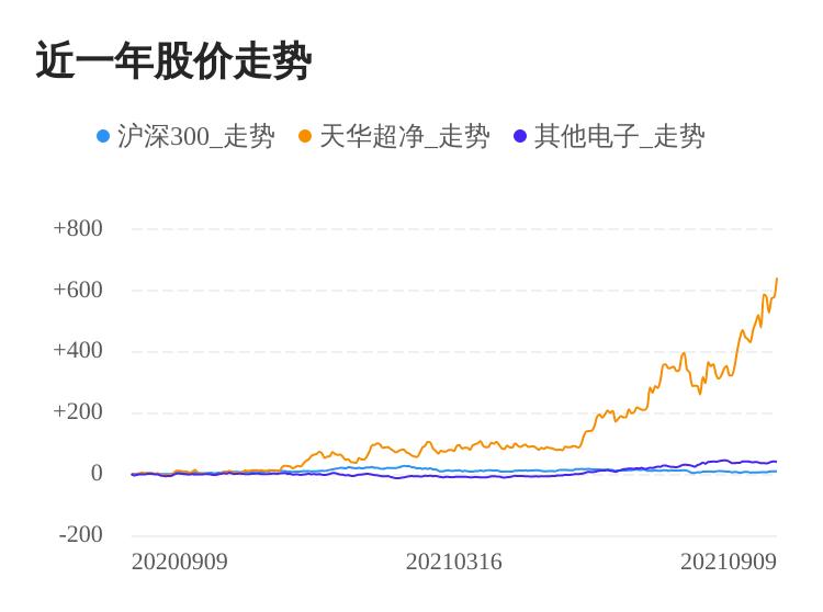 天华超净09月09日大涨,股价创历史新高