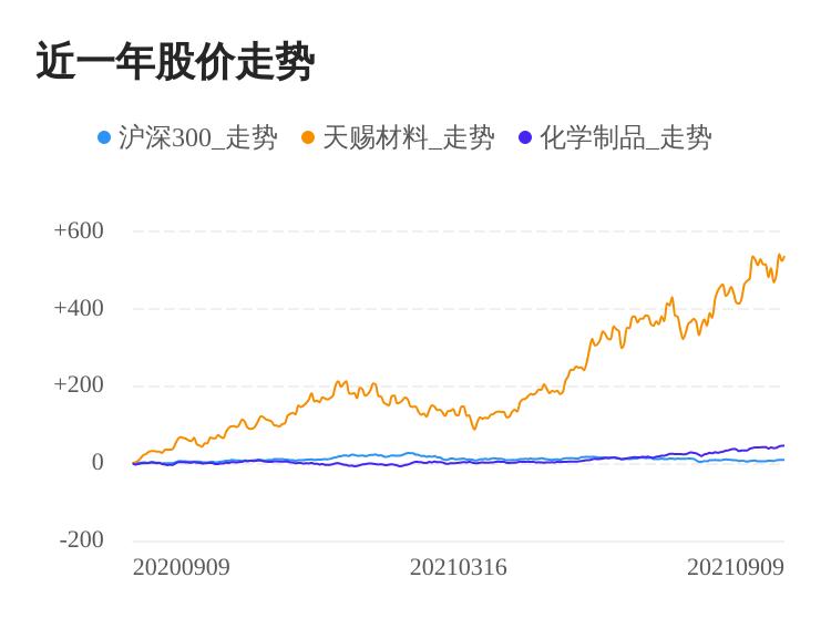 天赐材料09月09日继续上涨,股价创历史新高
