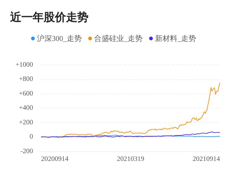 合盛硅业09月14日继续上涨,股价创历史新高