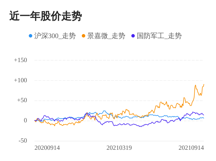 景嘉微09月14日继续上涨,股价创历史新高