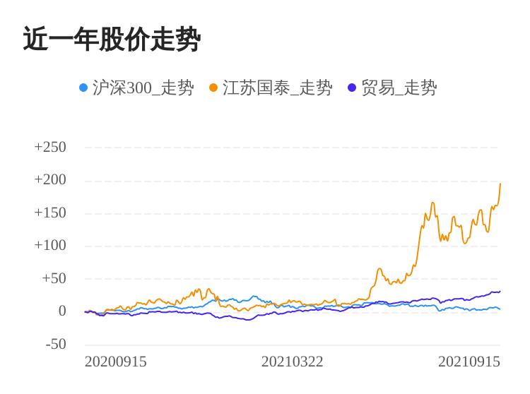 江苏国泰09月15日大涨,股价创历史新高