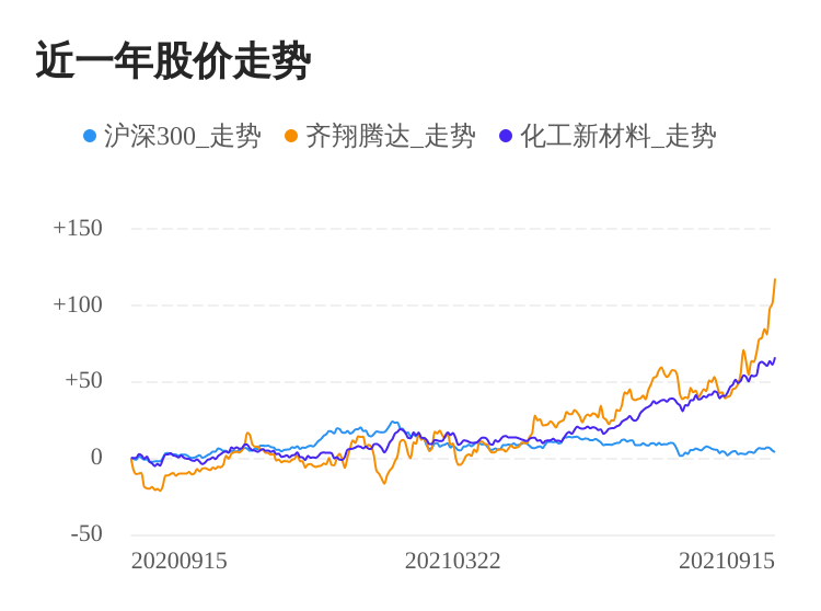 齐翔腾达09月15日大涨,股价创历史新高