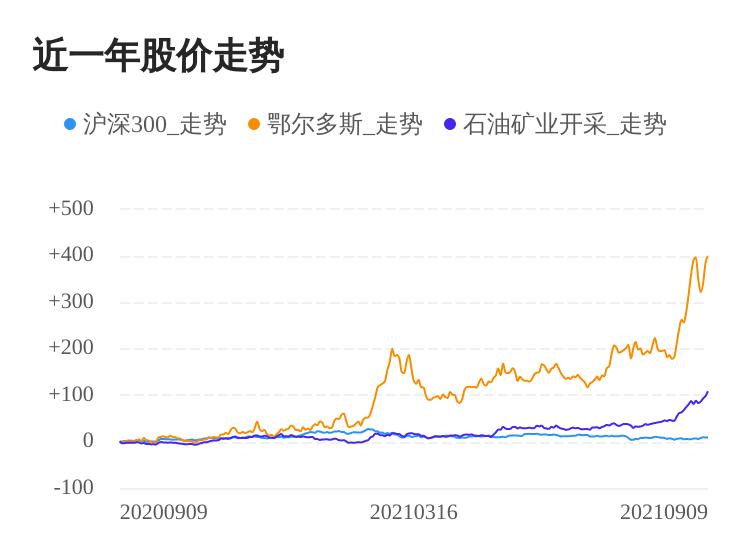 鄂尔多斯09月09日继续上涨,股价创历史新高