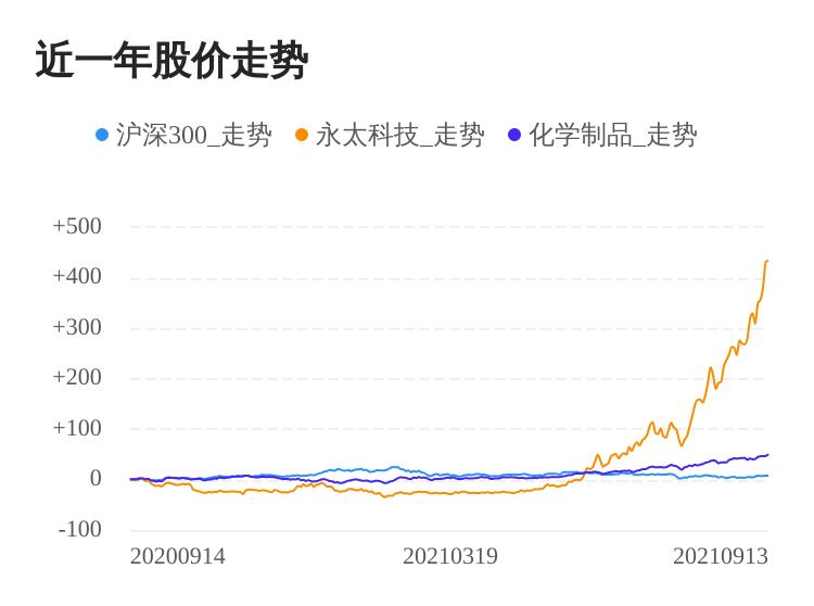 永太科技09月13日继续上涨,股价创历史新高