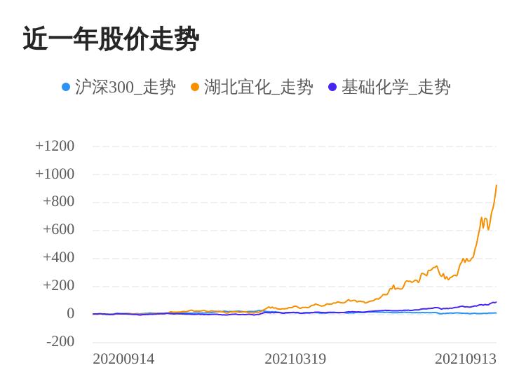 湖北宜化09月13日大涨,股价创历史新高