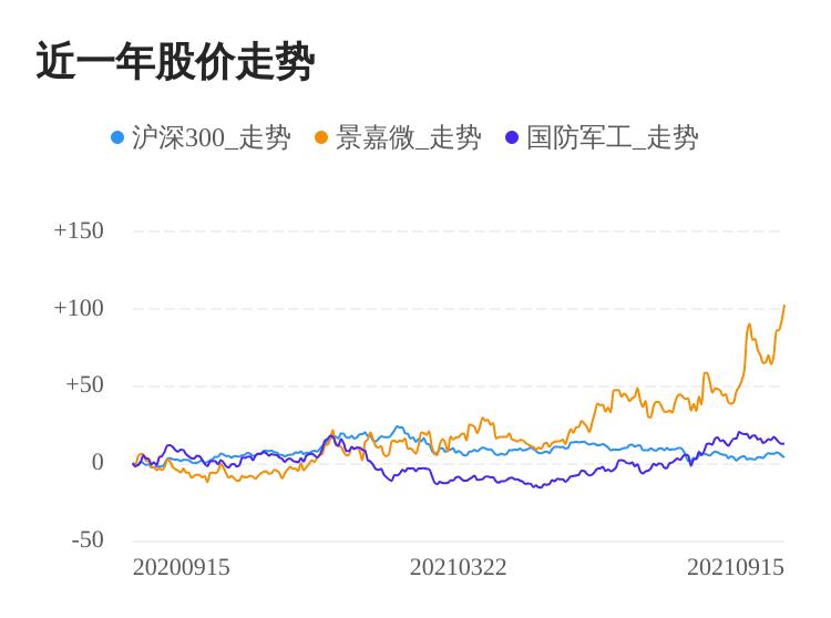 景嘉微09月15日继续上涨,股价创历史新高