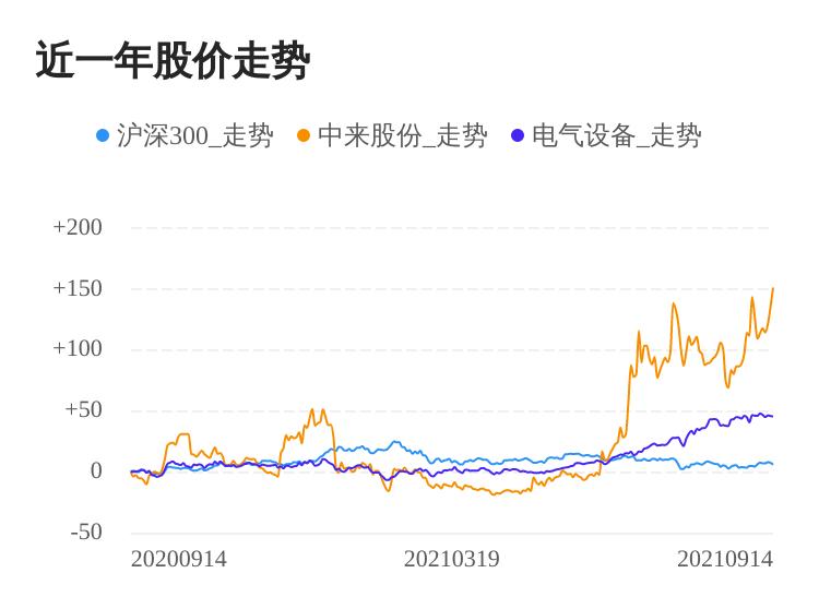 中来股份09月14日大涨,股价创历史新高