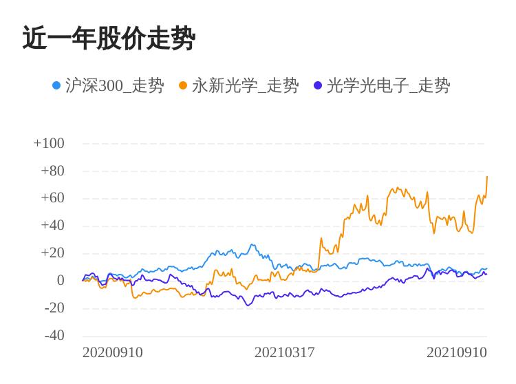 永新光学09月10日大涨,股价创历史新高