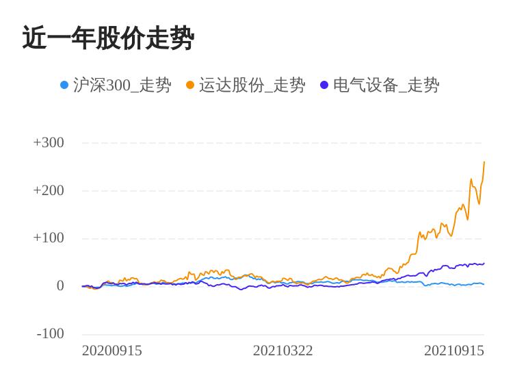 运达股份09月15日大涨,股价创历史新高